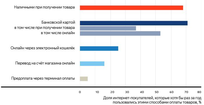e-commerce-russia-4