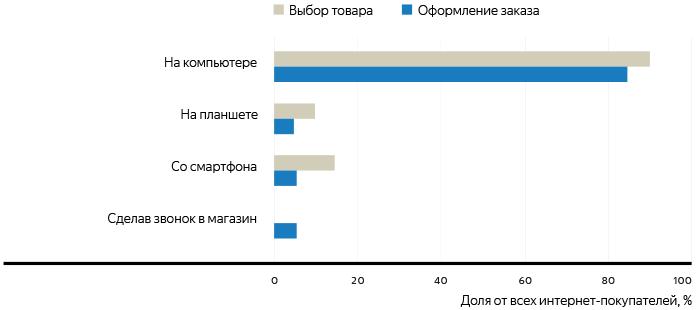 e-commerce-russia-6